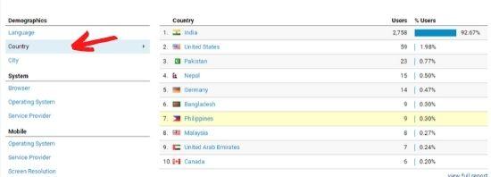 Website में Traffic कौन सी Country से ज्यादा आ रहा हैं कैसे पता लगाए ?